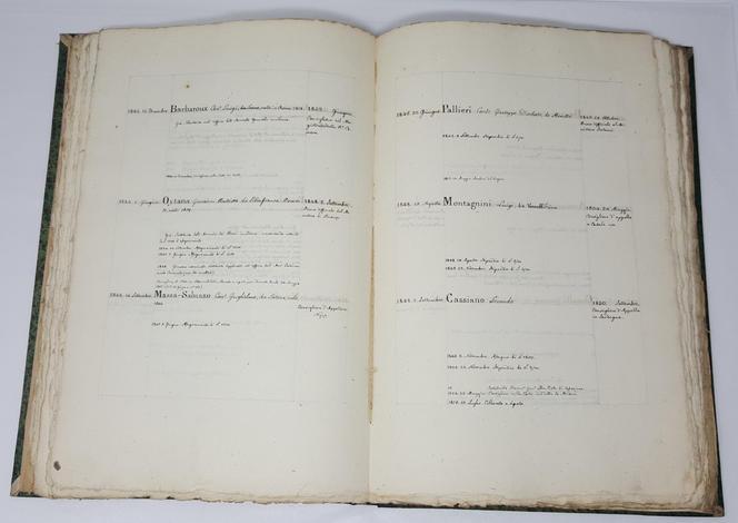 Manoscritto contenente brevi notizie sulle cariche amministrative, politiche, giuridiche di Casa Savoia.